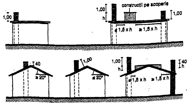 Acţiuni luate in calcul la proiectarea coşurilor de fum