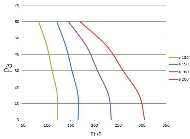 Calcule necesare la proiectarea cosurilor de fum