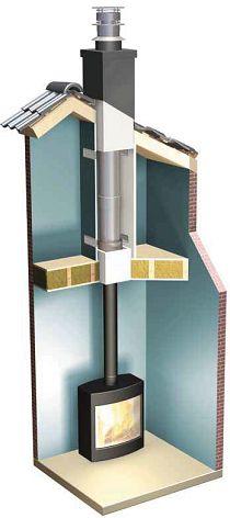 Metaloterm Ontop ne invata de ce trebuie sa folosim sistemul Iso Block la cosurile de fum din Inox